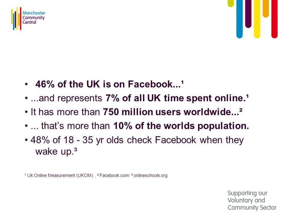 46% of the UK is on Facebook...¹...and represents 7% of all UK time spent online.¹ It has more than 750 million users worldwide...²...