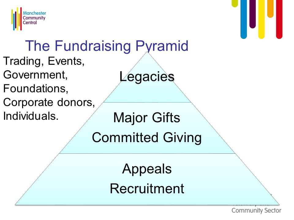 The Fundraising Pyramid Legacies Major Gifts Committed Giving Appeals Recruitment Trading, Events, Government, Foundations, Corporate donors, Individuals.