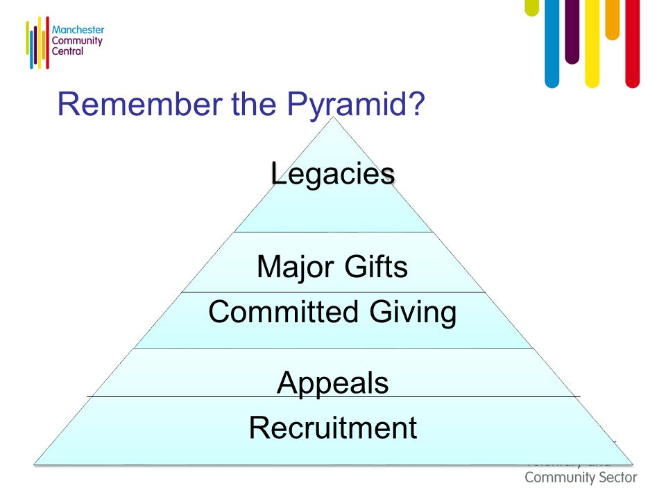 Remember the Pyramid? Legacies Major Gifts Committed Giving Appeals Recruitment