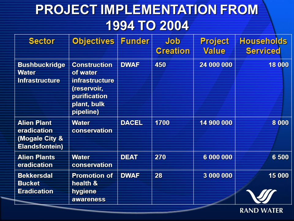 PROJECT IMPLEMENTATION FROM 1994 TO 2004 SectorObjectivesFunder Job Creation Project Value Households Serviced Bushbuckridge Water Infrastructure Construction of water infrastructure (reservoir, purification plant, bulk pipeline) DWAF450 24 000 000 18 000 Alien Plant eradication (Mogale City & Elandsfontein) Water conservation DACEL1700 14 900 000 8 000 8 000 Alien Plants eradication Water conservation DEAT270 6 000 000 6 000 000 6 500 6 500 Bekkersdal Bucket Eradication Promotion of health & hygiene awareness DWAF28 3 000 000 3 000 000 15 000