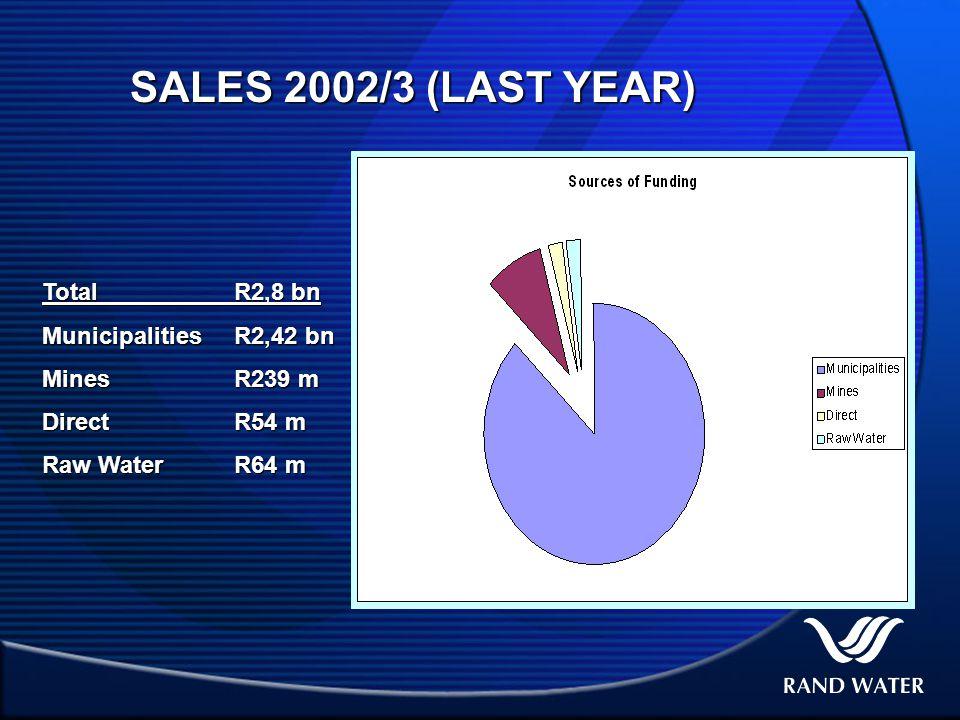 SALES 2002/3 (LAST YEAR) TotalR2,8 bn MunicipalitiesR2,42 bn MinesR239 m DirectR54 m Raw WaterR64 m