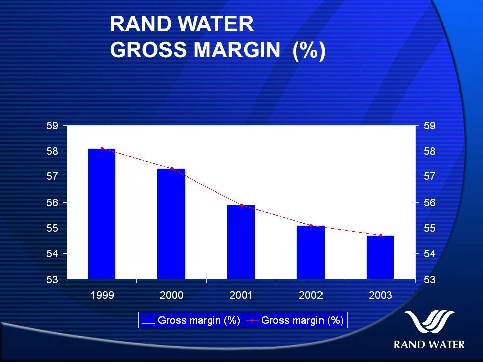 RAND WATER GROSS MARGIN (%)