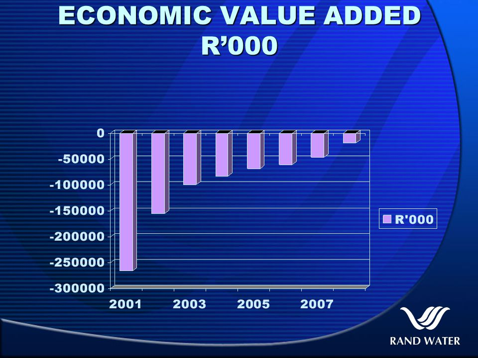 ECONOMIC VALUE ADDED R'000
