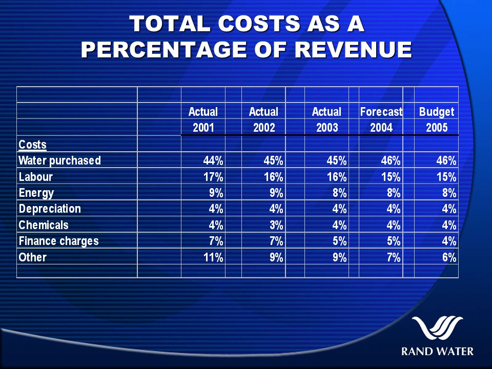TOTAL COSTS AS A PERCENTAGE OF REVENUE