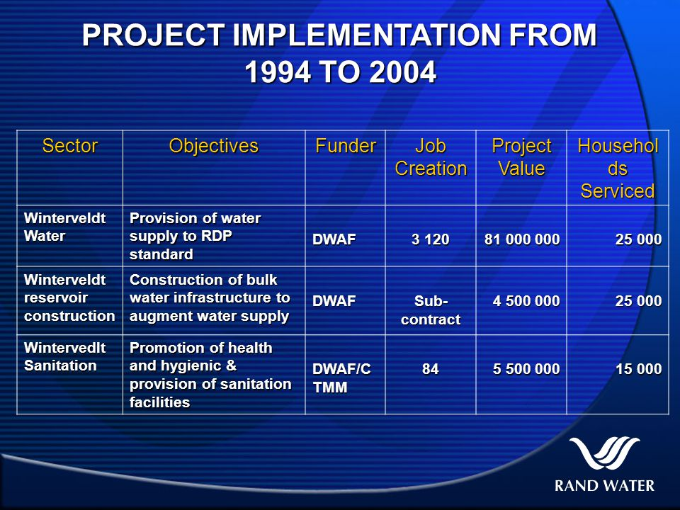 PROJECT IMPLEMENTATION FROM 1994 TO 2004 SectorObjectivesFunder Job Creation Project Value Househol ds Serviced Winterveldt Water Provision of water supply to RDP standard DWAF 3 120 81 000 000 25 000 Winterveldt reservoir construction Construction of bulk water infrastructure to augment water supply DWAF Sub- contract 4 500 000 25 000 Wintervedlt Sanitation Promotion of health and hygienic & provision of sanitation facilities DWAF/C TMM 84 5 500 000 15 000