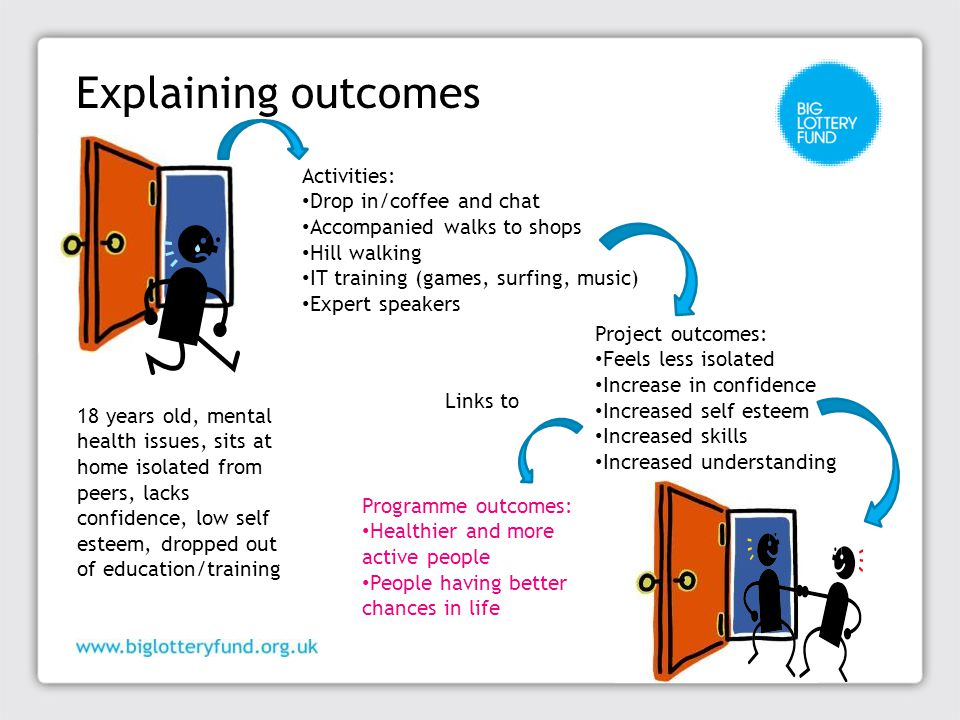 Explaining outcomes 18 years old, mental health issues, sits at home isolated from peers, lacks confidence, low self esteem, dropped out of education/training Activities: Drop in/coffee and chat Accompanied walks to shops Hill walking IT training (games, surfing, music) Expert speakers Project outcomes: Feels less isolated Increase in confidence Increased self esteem Increased skills Increased understanding Programme outcomes: Healthier and more active people People having better chances in life Links to