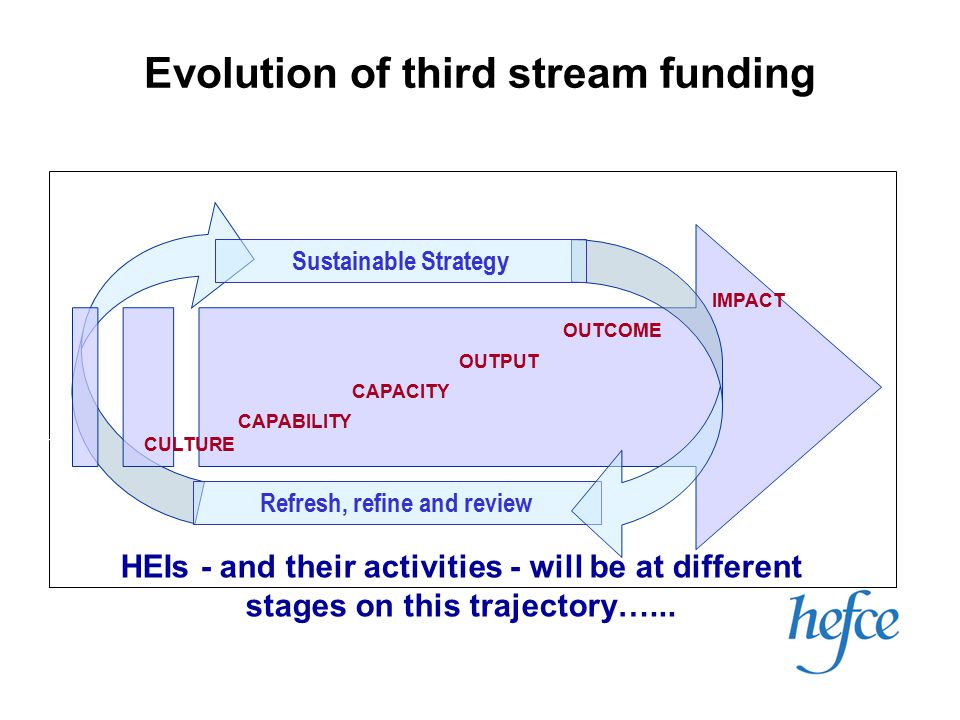 Refresh, refine and review Evolution of third stream funding CULTURE CAPABILITY CAPACITY OUTPUT OUTCOME IMPACT HEIs - and their activities - will be at different stages on this trajectory…...