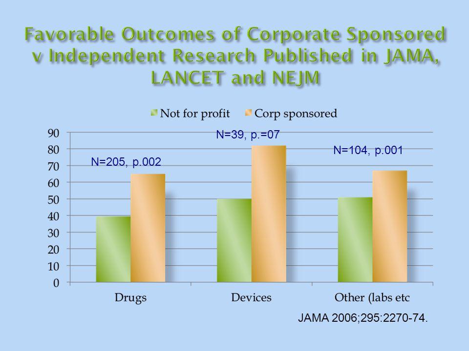 JAMA 2006;295:2270-74. N=205, p.002 N=39, p.=07 N=104, p.001