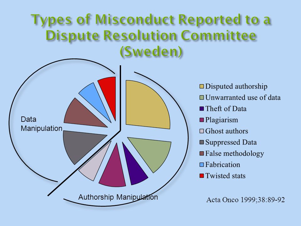Acta Onco 1999;38:89-92 Data Manipulation Authorship Manipulation
