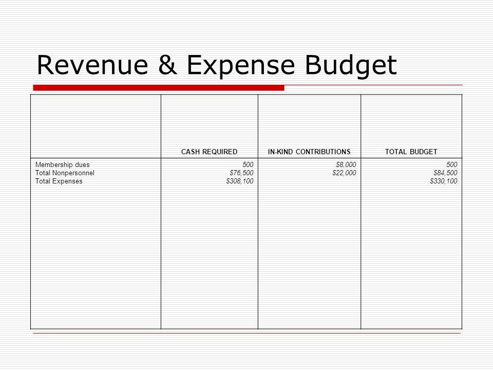 Revenue & Expense Budget CASH REQUIREDIN-KIND CONTRIBUTIONSTOTAL BUDGET Membership dues Total Nonpersonnel Total Expenses 500 $76,500 $308,100 $8,000