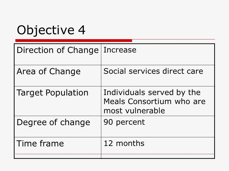 Objective 4 Direction of Change Increase Area of Change Social services direct care Target Population Individuals served by the Meals Consortium who a