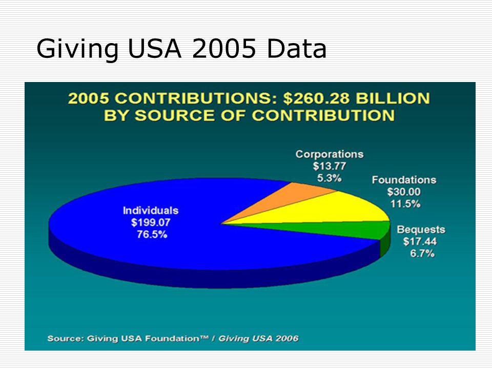 Giving USA 2005 Data