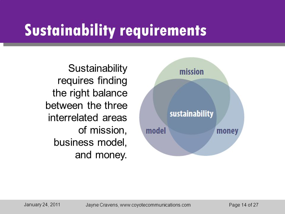 Jayne Cravens, www.coyotecommunications.comPage 14 of 27 January 24, 2011 Sustainability requirements Sustainability requires finding the right balance between the three interrelated areas of mission, business model, and money.