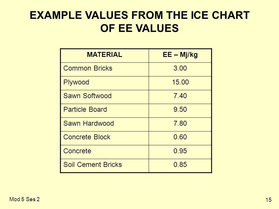 15 Mod 5 Ses 2 MATERIALEE – Mj/kg Common Bricks3.00 Plywood15.00 Sawn Softwood7.40 Particle Board9.50 Sawn Hardwood7.80 Concrete Block0.60 Concrete0.95 Soil Cement Bricks0.85 EXAMPLE VALUES FROM THE ICE CHART OF EE VALUES
