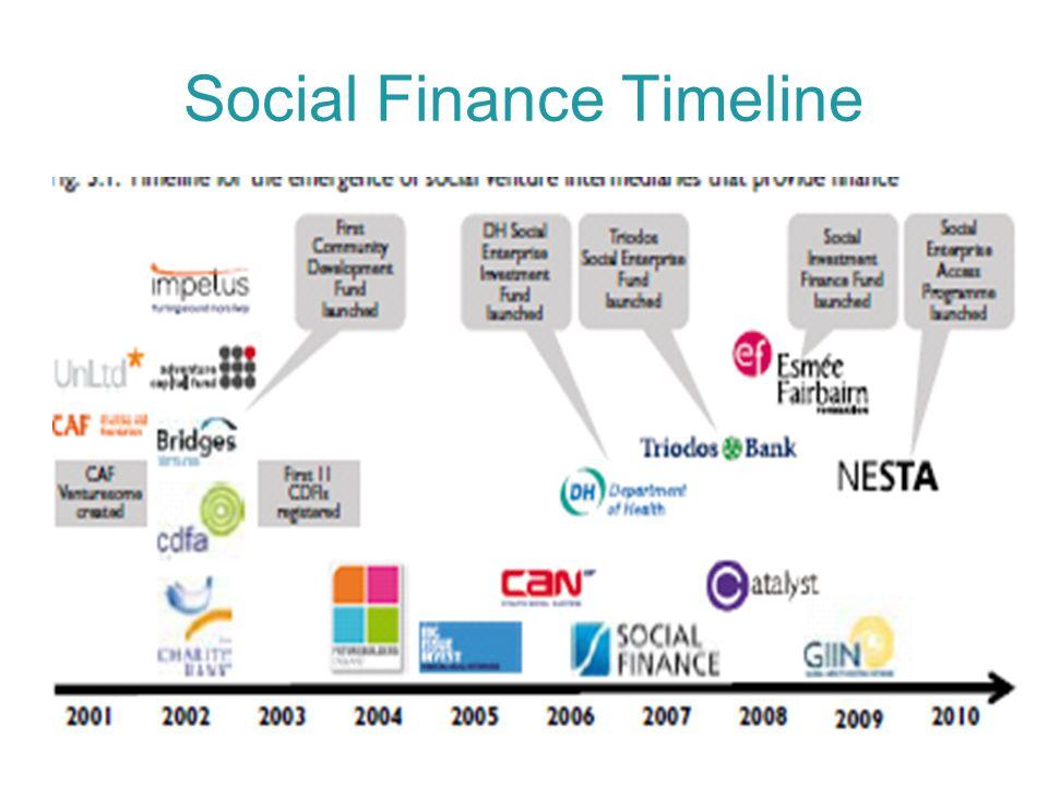 Social Finance Timeline
