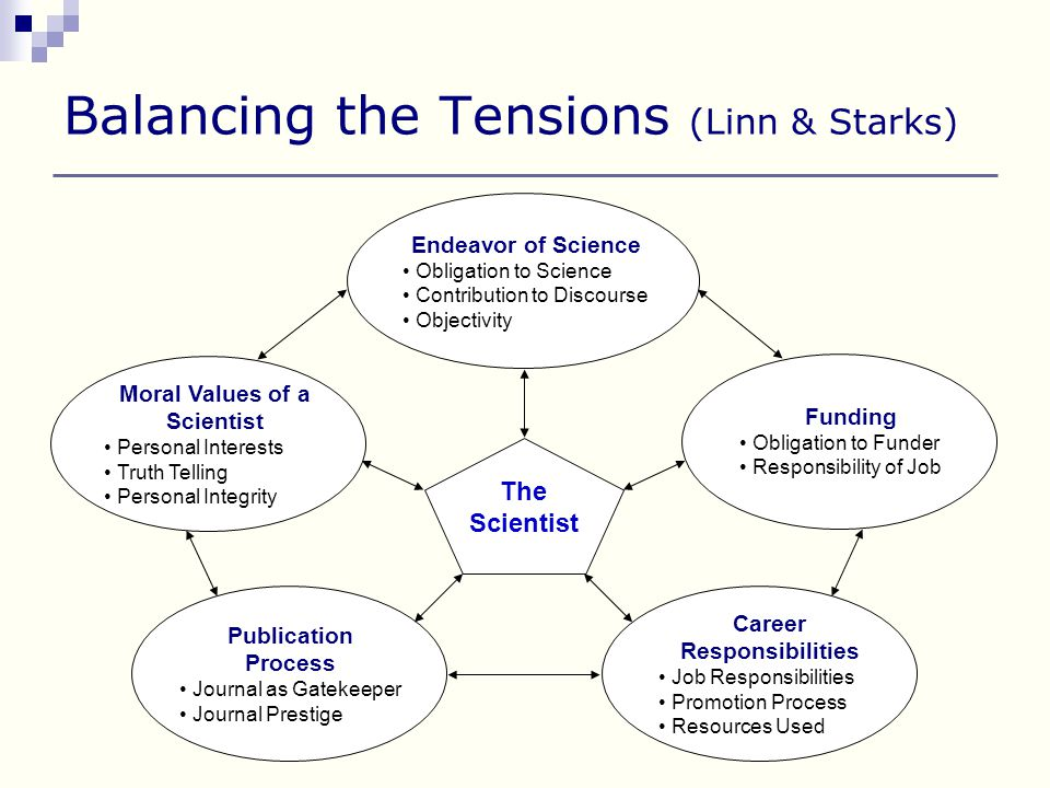 Balancing the Tensions (Linn & Starks) Endeavor of Science Obligation to Science Contribution to Discourse Objectivity The Scientist Career Responsibilities Job Responsibilities Promotion Process Resources Used Funding Obligation to Funder Responsibility of Job Moral Values of a Scientist Personal Interests Truth Telling Personal Integrity Publication Process Journal as Gatekeeper Journal Prestige
