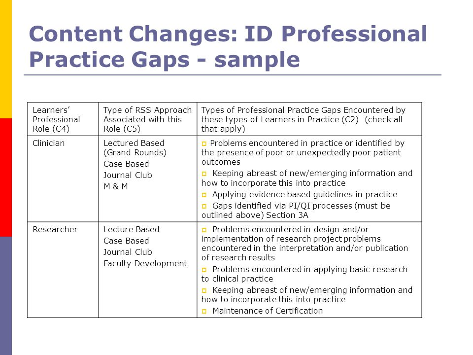 Content Changes: ID Professional Practice Gaps - sample Learners' Professional Role (C4) Type of RSS Approach Associated with this Role (C5) Types of Professional Practice Gaps Encountered by these types of Learners in Practice (C2) (check all that apply) ClinicianLectured Based (Grand Rounds) Case Based Journal Club M & M  Problems encountered in practice or identified by the presence of poor or unexpectedly poor patient outcomes  Keeping abreast of new/emerging information and how to incorporate this into practice  Applying evidence based guidelines in practice  Gaps identified via PI/QI processes (must be outlined above) Section 3A ResearcherLecture Based Case Based Journal Club Faculty Development  Problems encountered in design and/or implementation of research project problems encountered in the interpretation and/or publication of research results  Problems encountered in applying basic research to clinical practice  Keeping abreast of new/emerging information and how to incorporate this into practice  Maintenance of Certification
