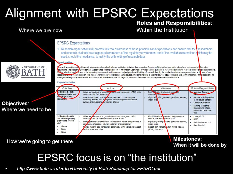 Alignment with EPSRC Expectations sition: Where we are now Objectives: Where we need to be Actions: How we're going to get there Milestones: When it will be done by Roles and Responsibilities: Within the Institution EPSRC focus is on the institution http://www.bath.ac.uk/rdso/University-of-Bath-Roadmap-for-EPSRC.pdf