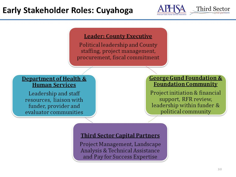 Early Stakeholder Roles: Cuyahoga 20 Leader: County Executive Political leadership and County staffing, project management, procurement, fiscal commitment George Gund Foundation & Foundation Community Project initiation & financial support, RFR review, leadership within funder & political community Third Sector Capital Partners Project Management, Landscape Analysis & Technical Assistance and Pay for Success Expertise Department of Health & Human Services Leadership and staff resources, liaison with funder, provider and evaluator communities