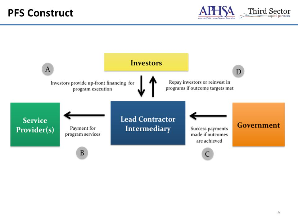 PFS Construct 6