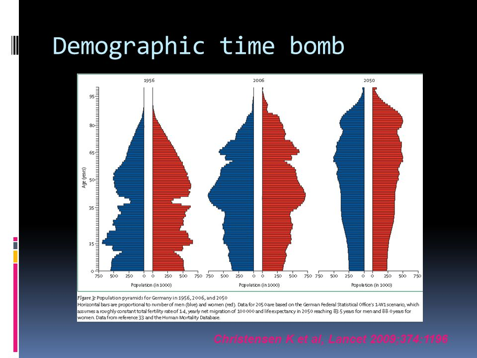 Demographic time bomb Christensen K et al, Lancet 2009;374:1196