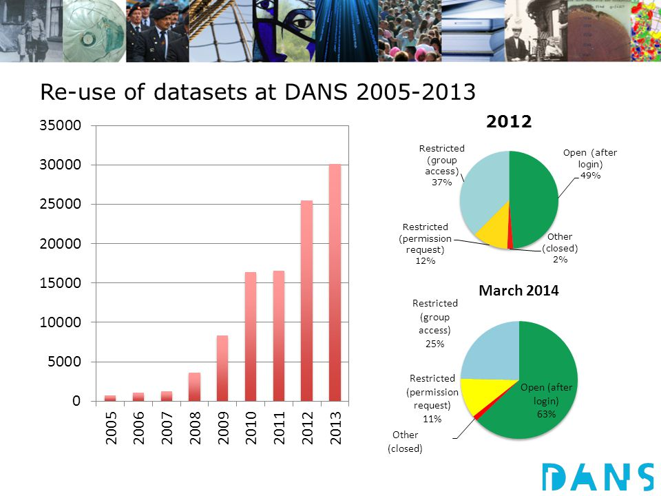 Re-use of datasets at DANS 2005-2013