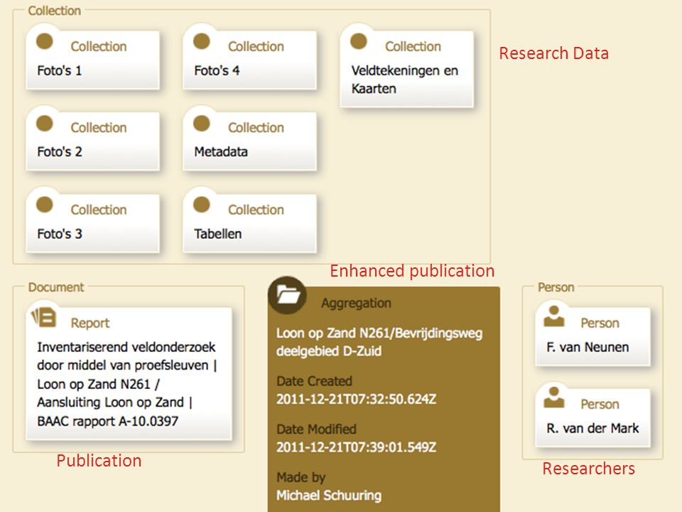 Research Data Publication Researchers Enhanced publication