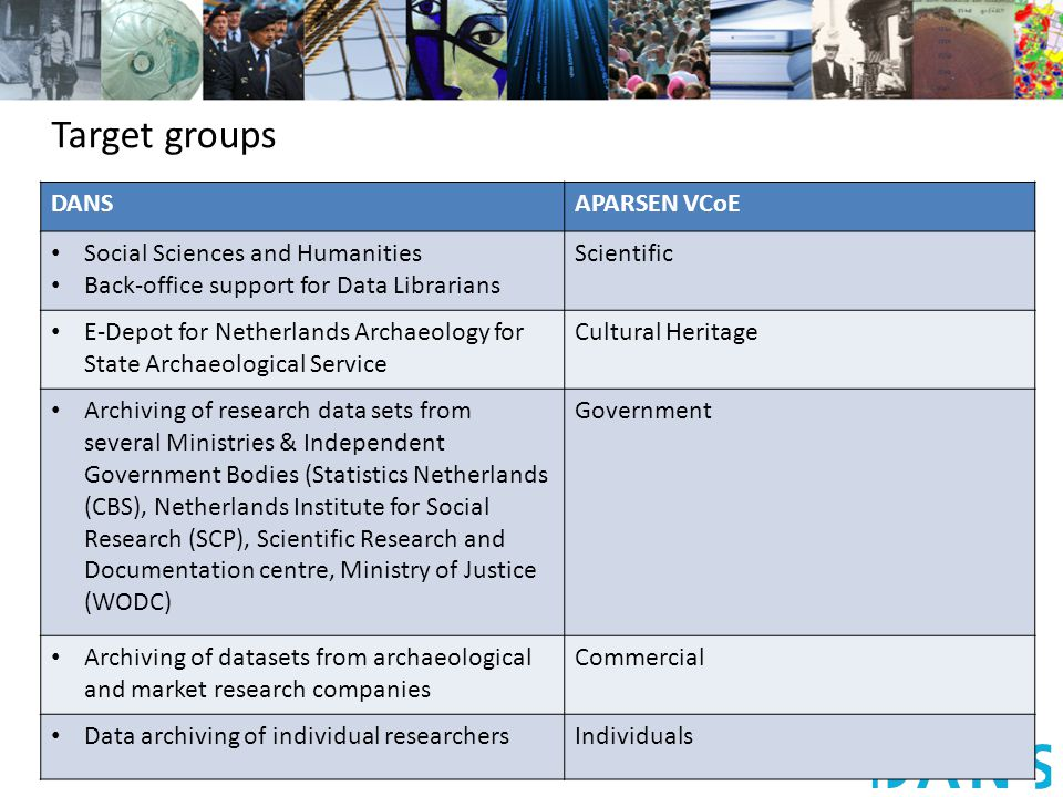 DANSAPARSEN VCoE Social Sciences and Humanities Back-office support for Data Librarians Scientific E-Depot for Netherlands Archaeology for State Archaeological Service Cultural Heritage Archiving of research data sets from several Ministries & Independent Government Bodies (Statistics Netherlands (CBS), Netherlands Institute for Social Research (SCP), Scientific Research and Documentation centre, Ministry of Justice (WODC) Government Archiving of datasets from archaeological and market research companies Commercial Data archiving of individual researchersIndividuals Target groups
