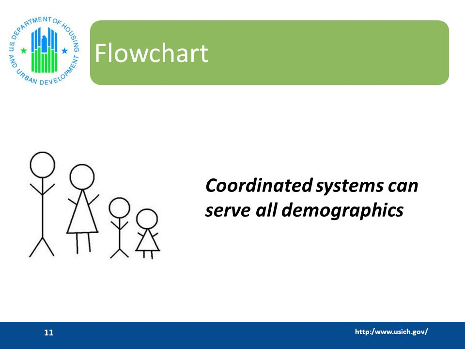 http:/www.usich.gov/ 11 Flowchart Coordinated systems can serve all demographics