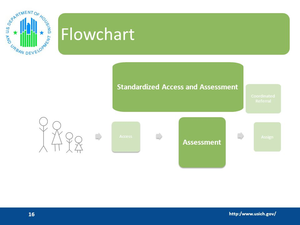 http:/www.usich.gov/ 16 Flowchart Assessment Mainstream Services Standardized Access and Assessment Mainstream Services Access Coordinated Referral Assign