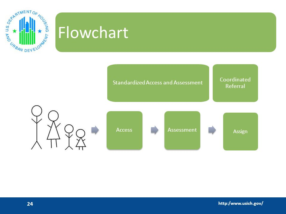 http:/www.usich.gov/ 24 Flowchart Access Assessment Coordinated Referral Assign Mainstream Services Standardized Access and Assessment