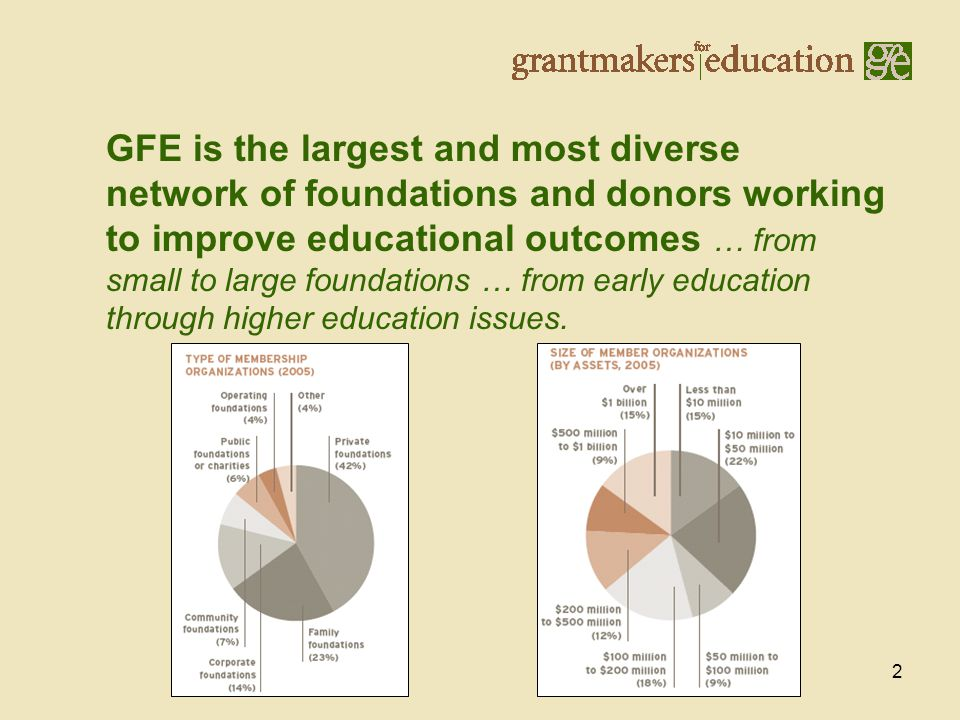 2 GFE is the largest and most diverse network of foundations and donors working to improve educational outcomes … from small to large foundations … from early education through higher education issues.