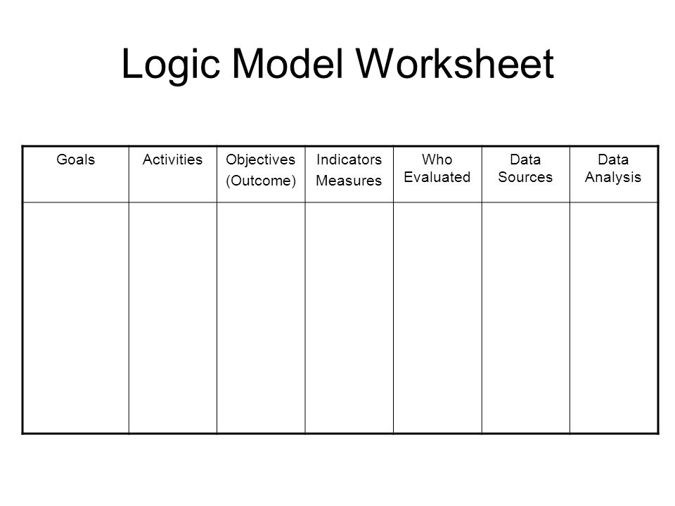 Logic Model Worksheet GoalsActivitiesObjectives (Outcome) Indicators Measures Who Evaluated Data Sources Data Analysis