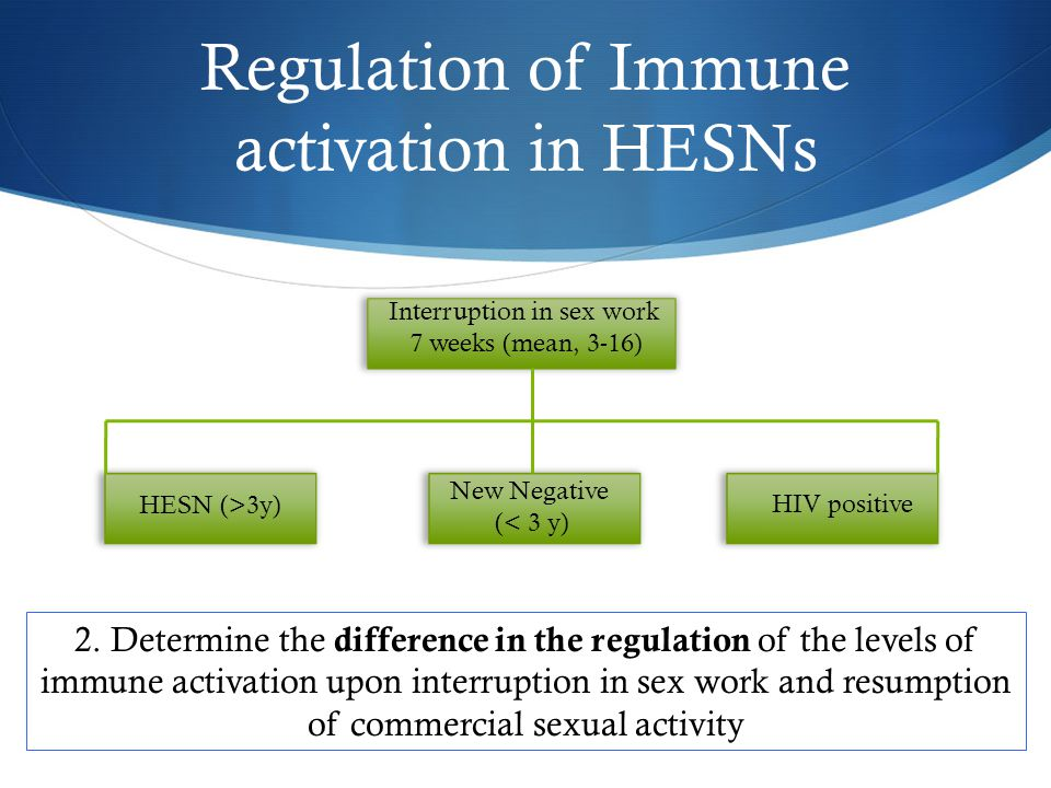 Regulation of Immune activation in HESNs HESN (>3y) New Negative (< 3 y) HIV positive Interruption in sex work 7 weeks (mean, 3-16) 2.