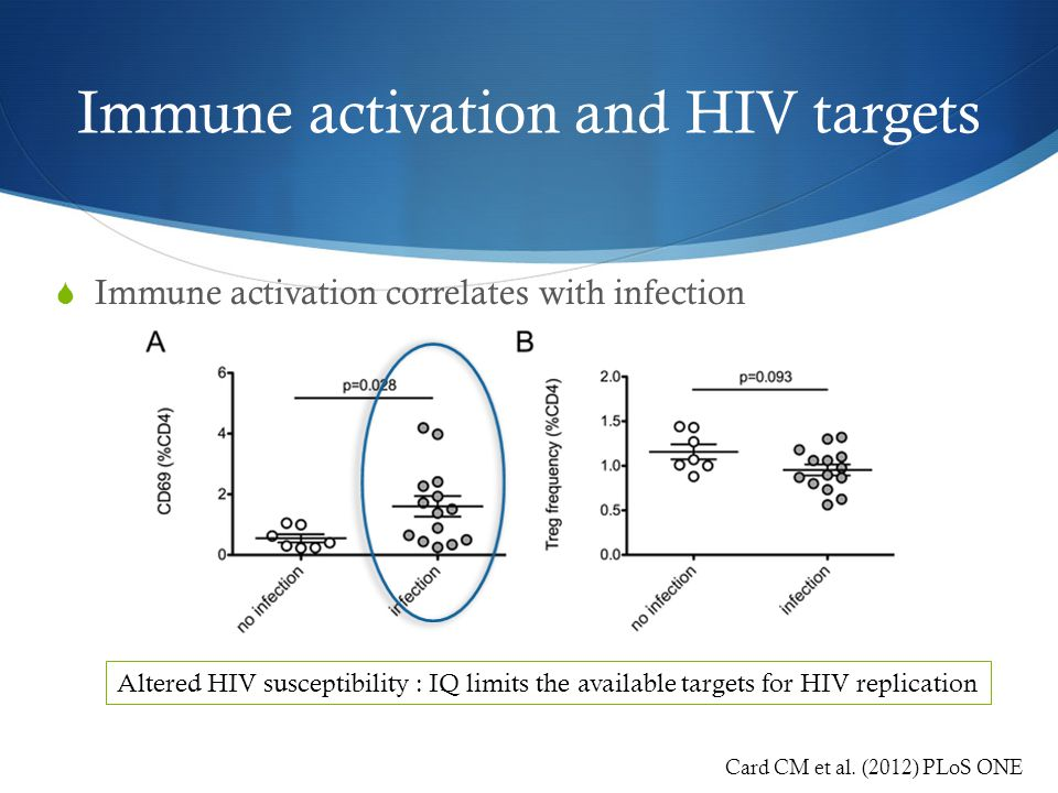 Immune activation and HIV targets  Immune activation correlates with infection Card CM et al.