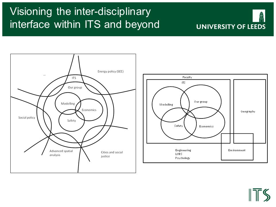 Visioning the inter-disciplinary interface within ITS and beyond