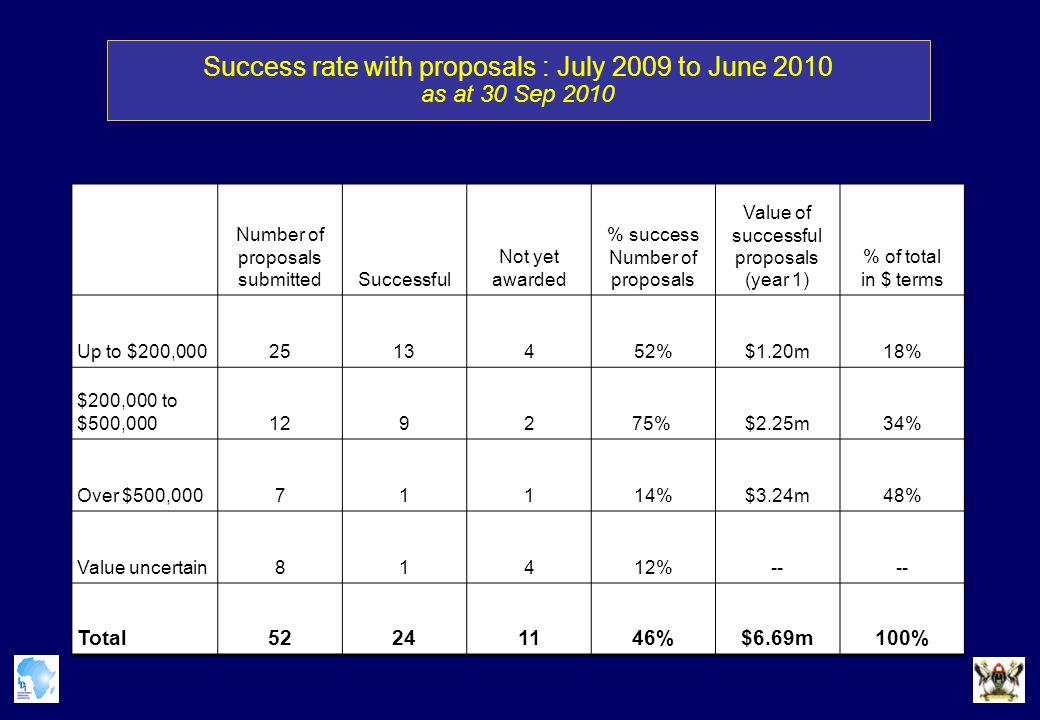 Success rate with proposals : July 2009 to June 2010 as at 30 Sep 2010 Number of proposals submittedSuccessful Not yet awarded % success Number of proposals Value of successful proposals (year 1) % of total in $ terms Up to $200,0002513452%$1.20m18% $200,000 to $500,000129275% $2.25m34% Over $500,00071114%$3.24m48% Value uncertain81412%-- Total52241146%$6.69m100%