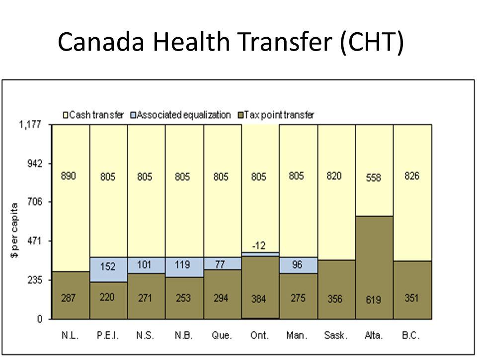 Canada Health Transfer (CHT)
