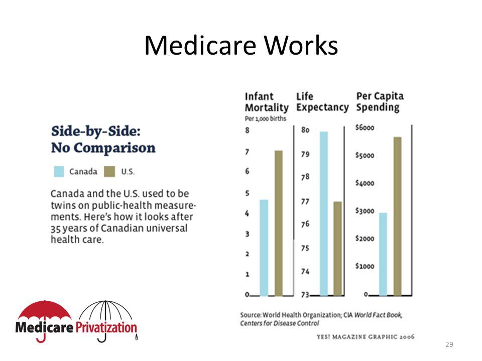 29 Medicare Works