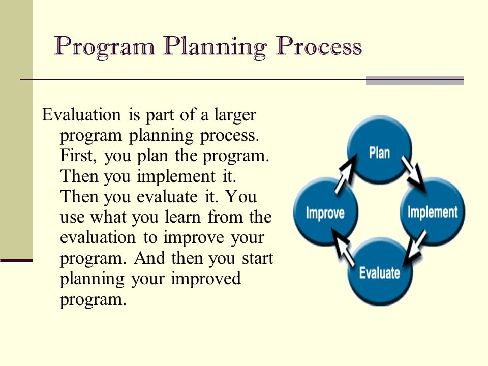Program Planning Process Evaluation is part of a larger program planning process. First, you plan the program. Then you implement it. Then you evaluat