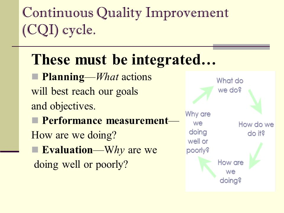 Continuous Quality Improvement (CQI) cycle. These must be integrated… Planning—What actions will best reach our goals and objectives. Performance meas