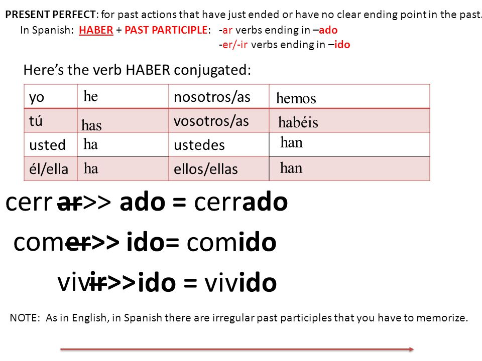 PRESENT PERFECT: for past actions that have just ended or have no clear ending point in the past.