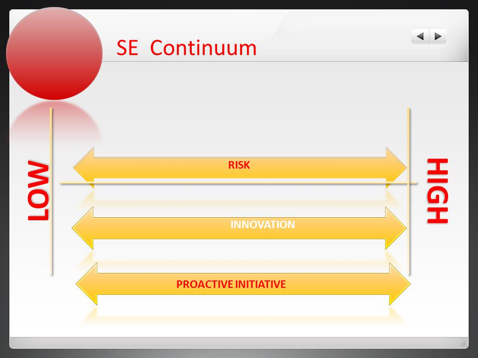 SE Continuum RISK INNOVATION HIGHLOW PROACTIVE INITIATIVE