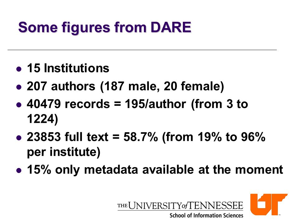 15 Institutions 207 authors (187 male, 20 female) 40479 records = 195/author (from 3 to 1224) 23853 full text = 58.7% (from 19% to 96% per institute) 15% only metadata available at the moment Some figures from DARE