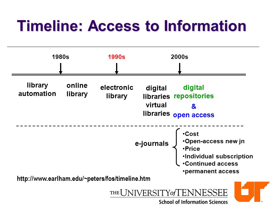 Timeline: Access to Information library automation 1980s electronic library online library 1990s2000s digital libraries virtual libraries digital repo