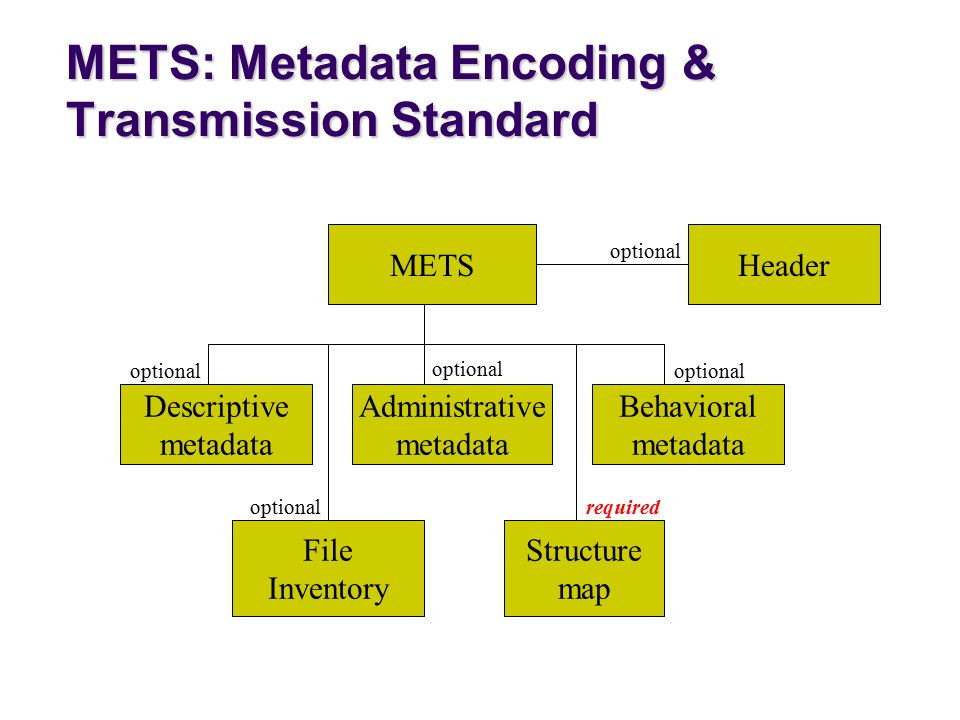 METSHeader Administrative metadata File Inventory Structure map Descriptive metadata Behavioral metadata optional required optional METS: Metadata Encoding & Transmission Standard