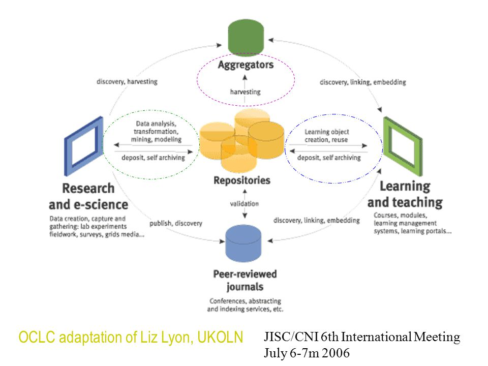 OCLC adaptation of Liz Lyon, UKOLN JISC/CNI 6th International Meeting July 6-7m 2006