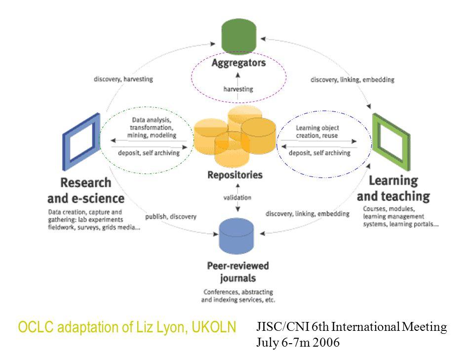 OCLC adaptation of Liz Lyon, UKOLN JISC/CNI 6th International Meeting July 6-7m 2006