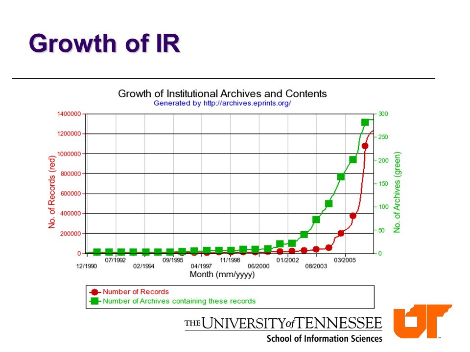Growth of IR