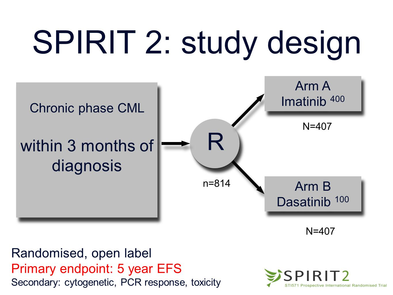 SPIRIT 2: study design Chronic phase CML within 3 months of diagnosis Chronic phase CML within 3 months of diagnosis Arm A Imatinib 400 Arm A Imatinib